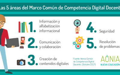 Las 5 áreas del Marco Común de Competencia Digital Docente