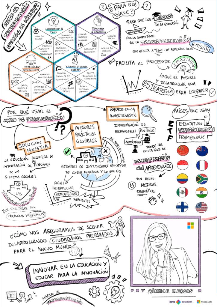 Visual Thinking Marco de Transformación Educativo de Microsoft explicado por Ainhoa Marcos en el EduDay